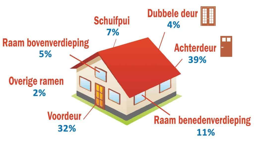 Slotenmaker Dordrecht